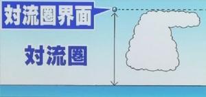 雲が横に広がる