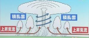 台風のしくみ�C