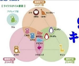 遺伝子解析ダイエット